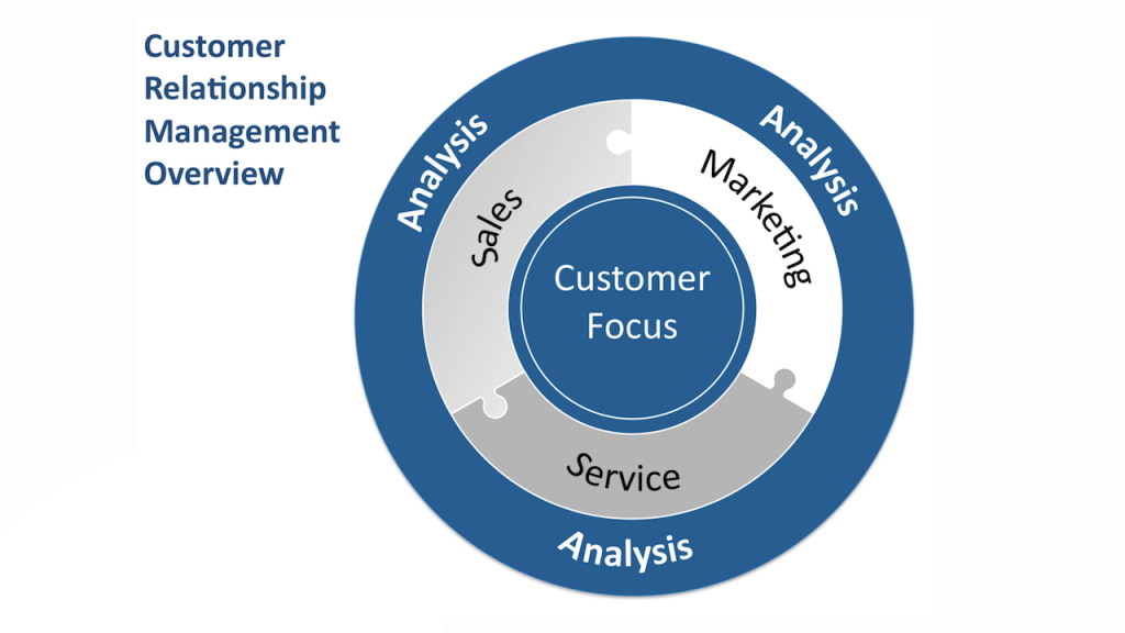 Customer-Knowledge-management-system