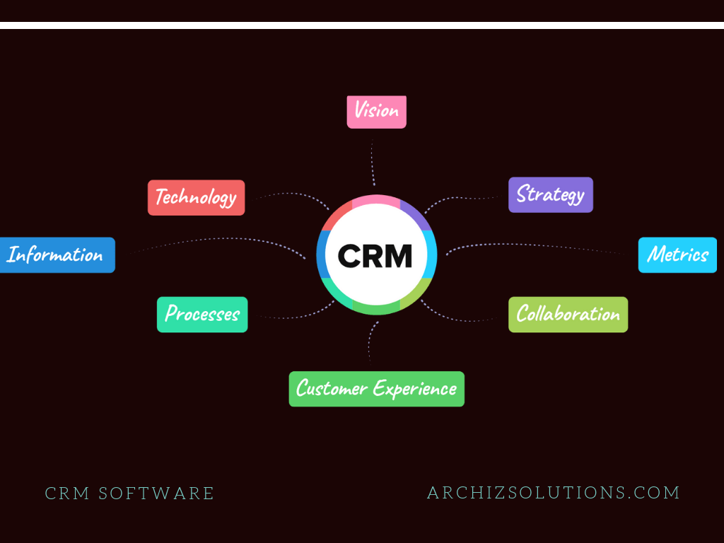 CRM For Startups, CRM software for Small Business