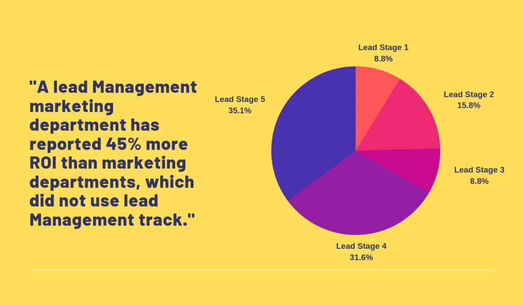 Lead Management Software-facts